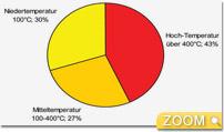 Industrieller Wärmebedarf nach Temperaturen