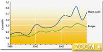 Heizölkosten 1990-2011, Destatis